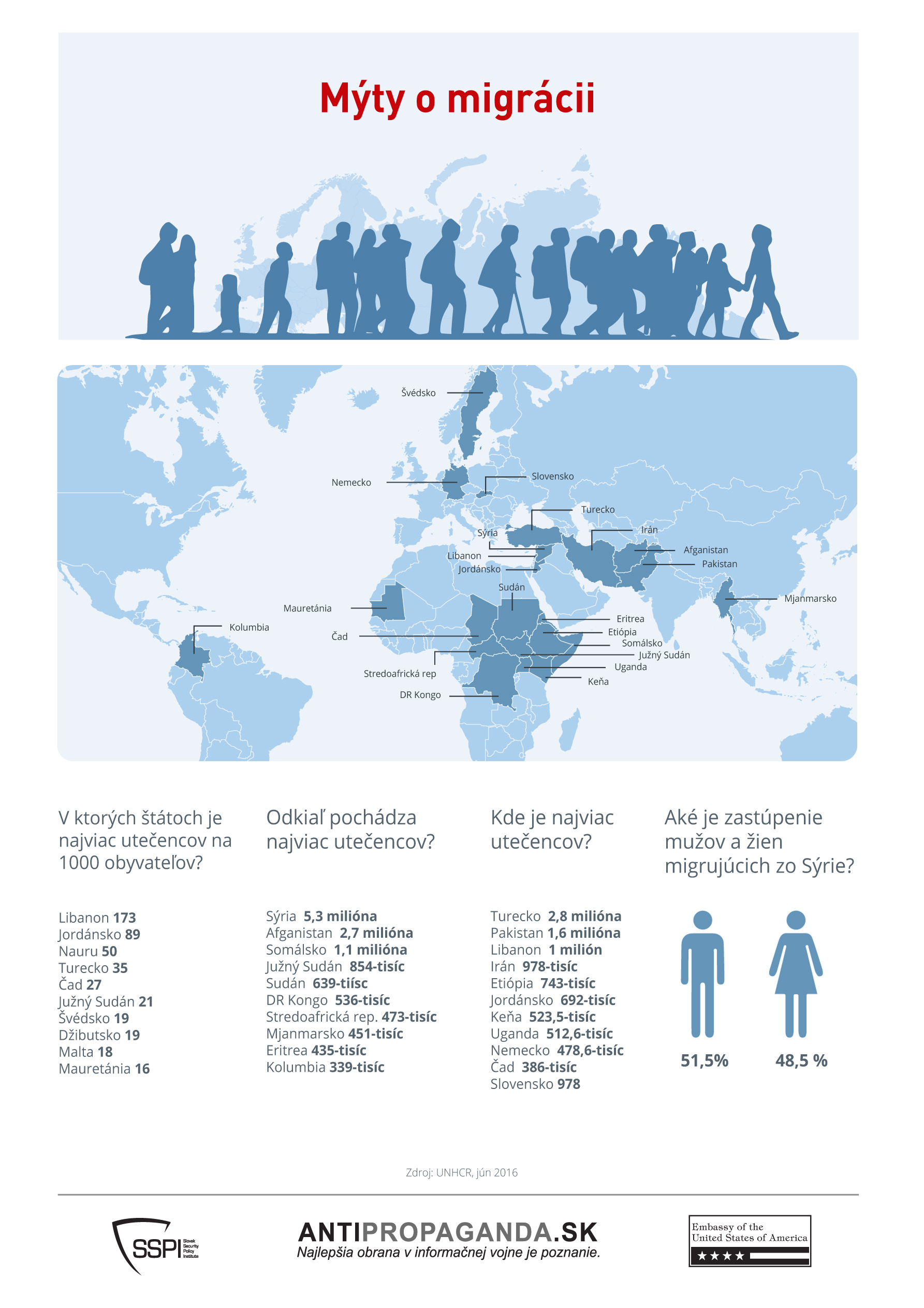 Infografika: Mýty o migrácii